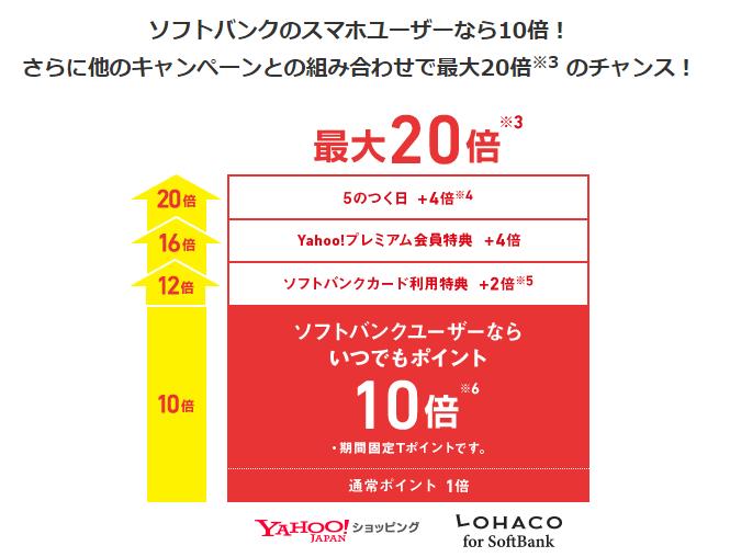 Yahoo!JAPANのクレジットカード ポイント20倍